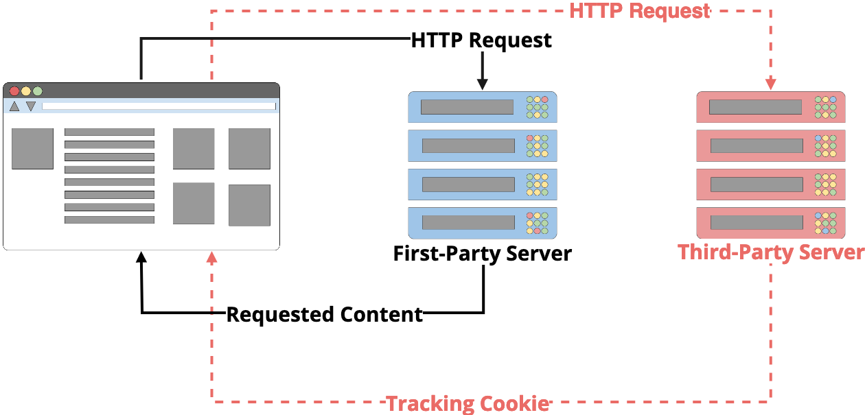 A first-party server may cause your browser to send a request to a third-party server. The third-party server can attach a cookie to the response, just like a first-party server. Every time your browser make a request to this third-party server, the cookie will be included, and this can follow you around the internet.